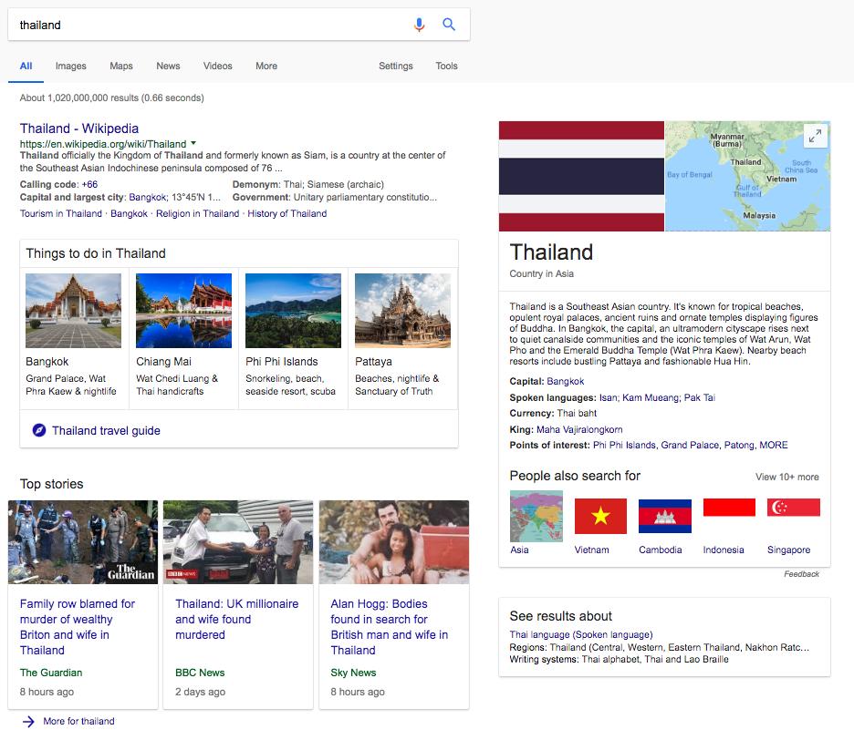 Analýza  výsledkov na Google