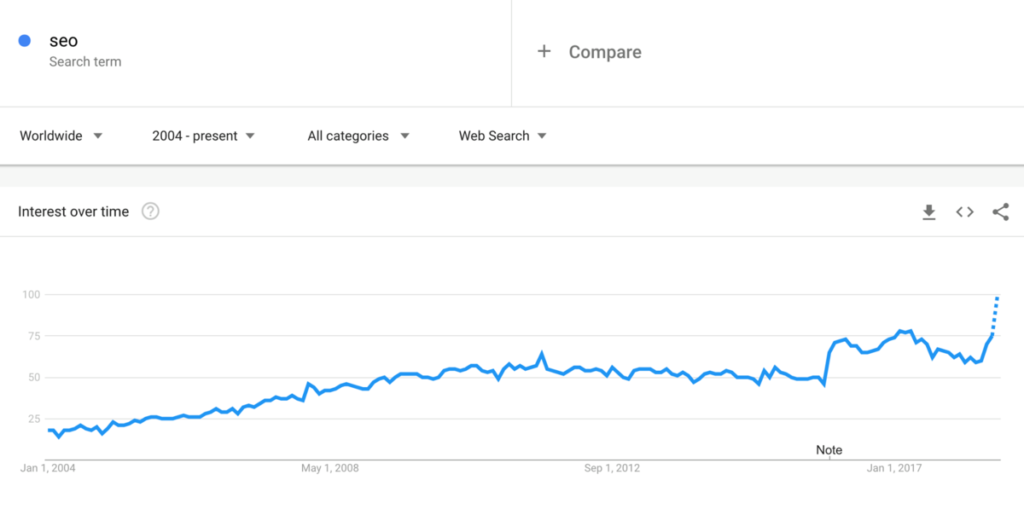 Google Trends SEO keyword example