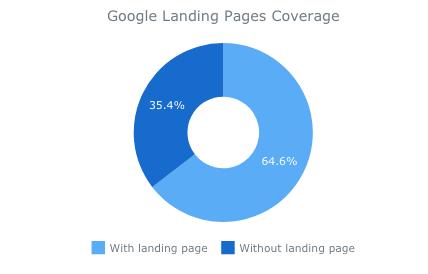 Graf pokrytí landing page