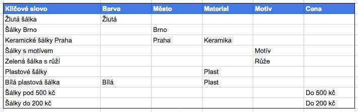 Kategorizace klíčových slov