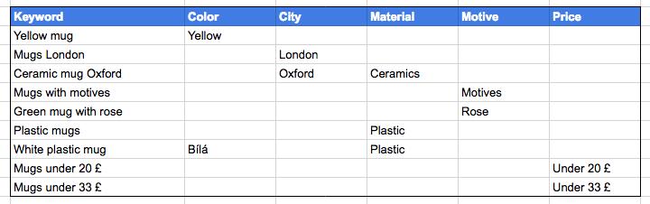 Keywords categorization example