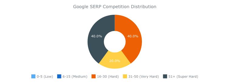 Konkurenčnosť slov v organických výsledkoch vyhľadávania - graf
