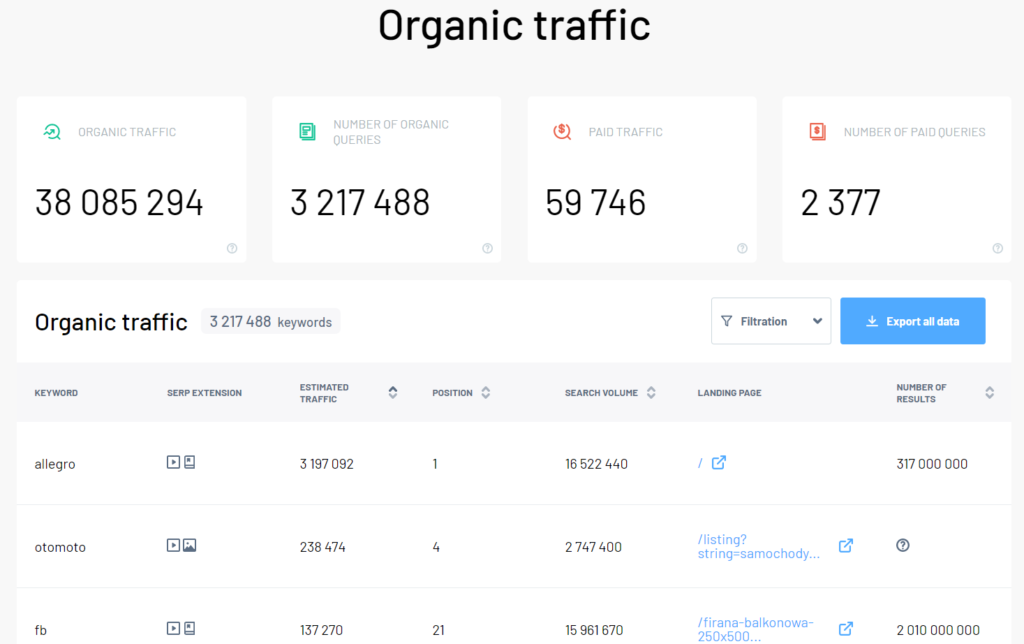Organic traffic of domain