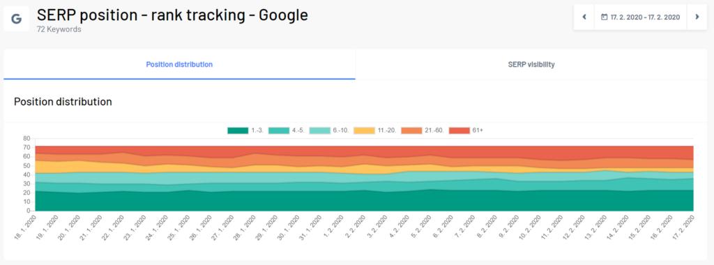 rank tracking dashboard