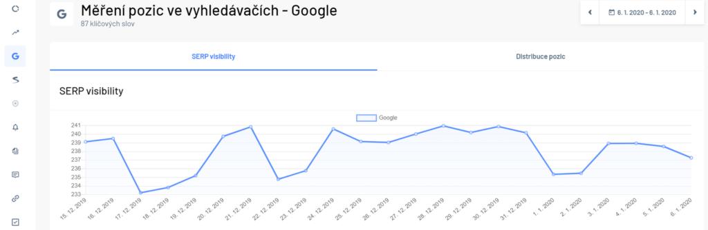 Sekce měření pozic ve vyhledávačích