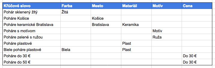 Ukážka kategorizácie kľúčových slov
