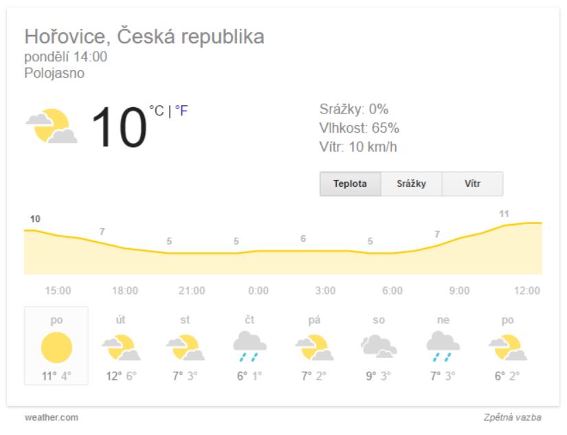 Weather (počasí) SERP rozšíření Google