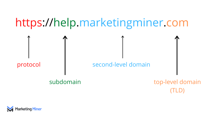 Anatomy of a domain name