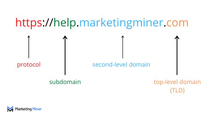 Anatomy of a domain name