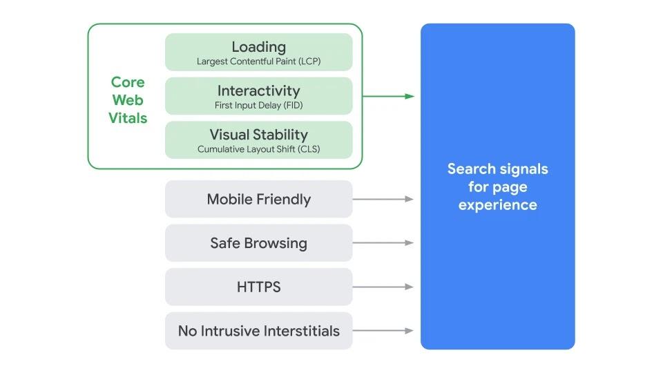 Core Web Vitals metriky