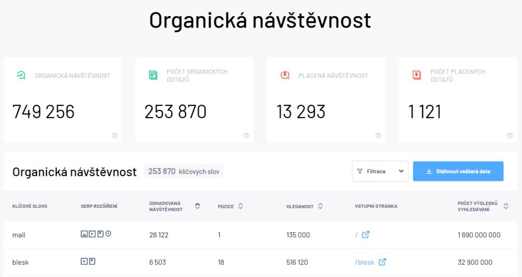 Domain profiler - organická návštěvnost