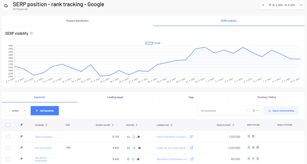 Marketing Miner rank tracking (projects section)