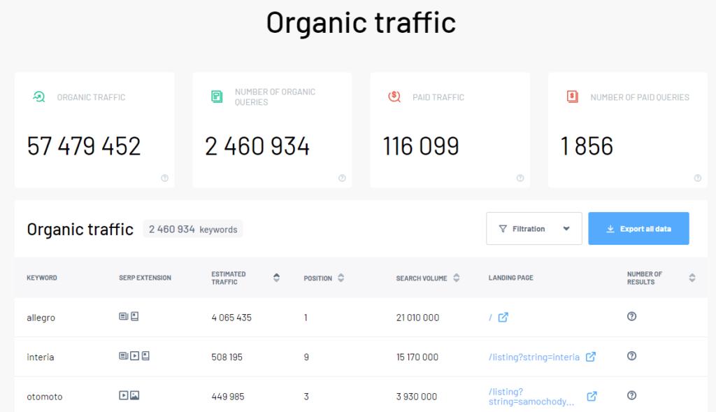 Organic traffic and keywords in Domain profiler (Marketing Miner) for Allegro.pl