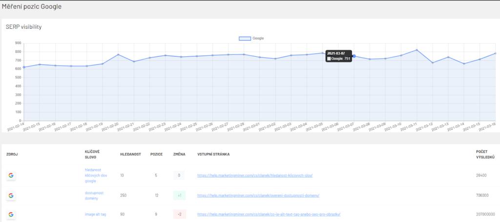 Meranie pozícií kľúčových slov pre Google cez Marketing Miner WordPress plugin