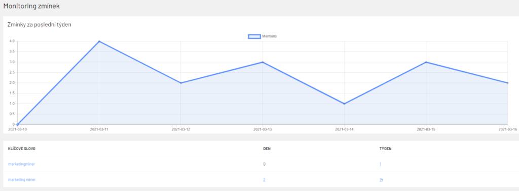 Monitoring zmienok - wordress plugin