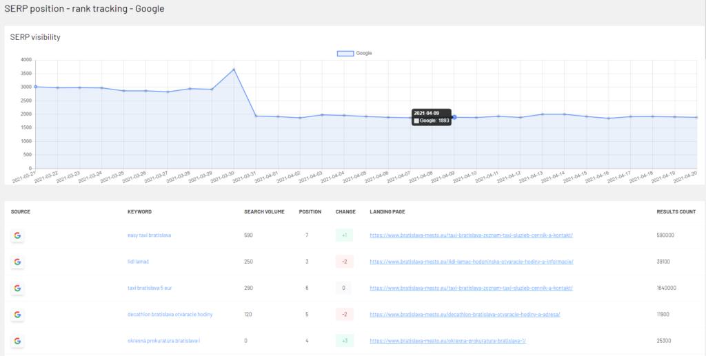 Rank tracking - Google (WordPress plugin)