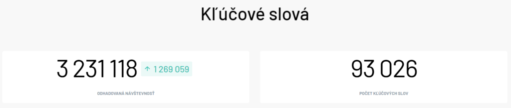 Kľúčové slová - odhadovaná mesačná návštevnosť webu Alza.sk