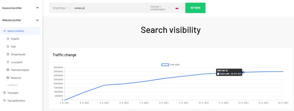 Search Visibility traffic change graph