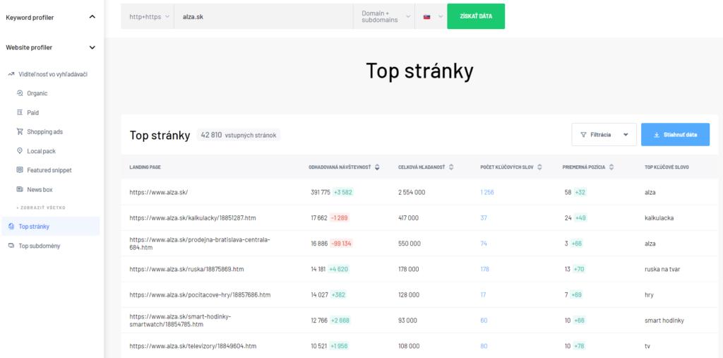 Top stránky - Website profiler Marketing Miner