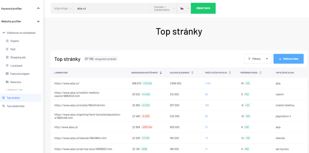 Top stránky - Website profiler pro Alza.cz v Marketing Miner