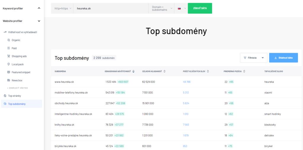 Top subdomény - Website profiler v Marketing Miner