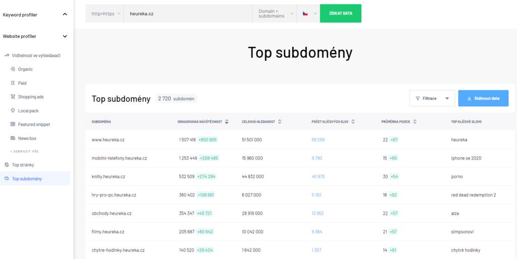 Top subdomény - Website profiler
